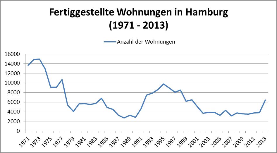 Fertiggestellte Wohnungen in Hamburg 1971-2013
